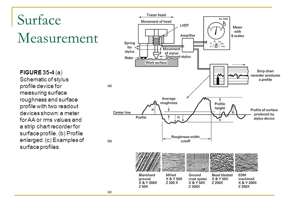 Surface Measurement FIGURE 35-4 (a) Schematic of stylus profile device for measuring surface roughness and surface profile with two readout devices sh