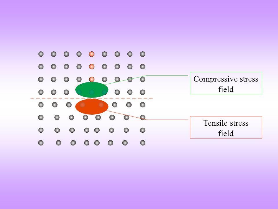 Compressive stress field Tensile stress field