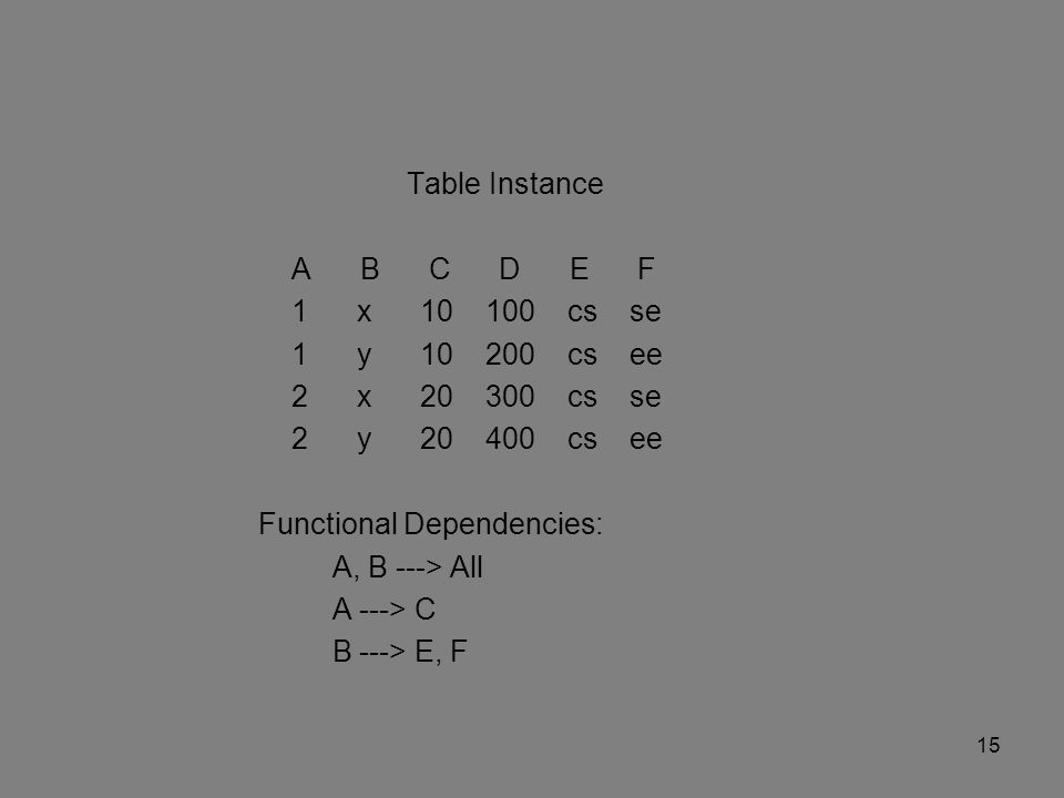 Table Instance A B C D E F 1 x 10 100 cs se 1 y 10 200 cs ee 2 x 20 300 cs se 2 y 20 400 cs ee Functional Dependencies: A, B ---> All A ---> C B ---> E, F 15