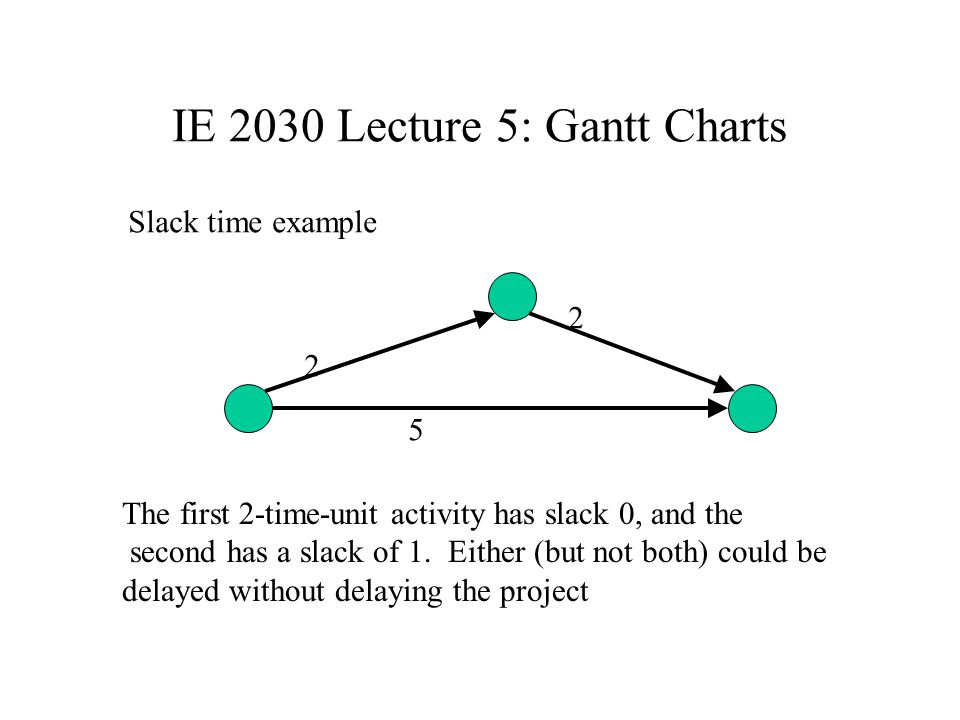 IE 2030 Lecture 5: Project Management Drawing Gantt Charts Time on horizontal axis, Activities on vertical axis. 1 bar per activity Length of bar = re