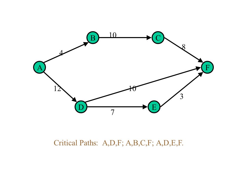 A D B E C F 4 9 8 1210 7 2 Critical Path: A,D,F. Early start time of D,F = Late time = 12 Early start time of B,C = 4; Late start time=5