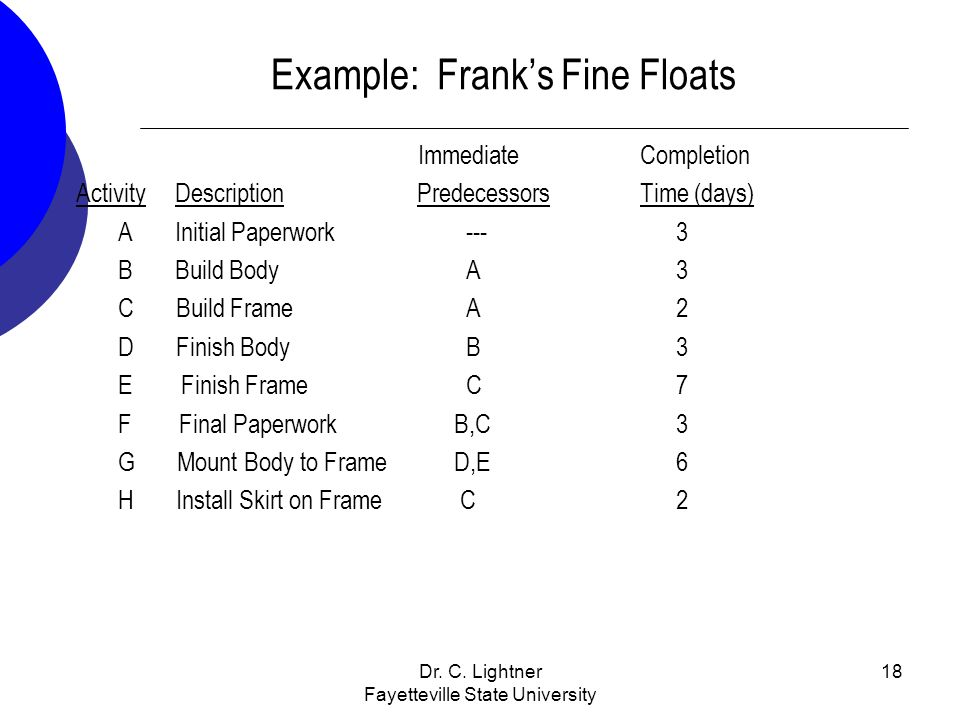 Dr. C. Lightner Fayetteville State University 18 Example: Franks Fine Floats Immediate Completion Activity Description Predecessors Time (days) A Init