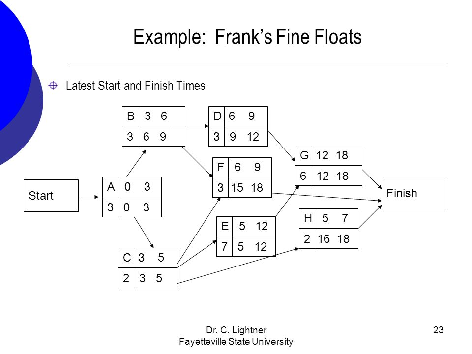 Dr. C. Lightner Fayetteville State University 23 Example: Franks Fine Floats Latest Start and Finish Times B 3 6 3 6 9 Start A 0 3 3 0 3 C 3 5 2 3 5 E