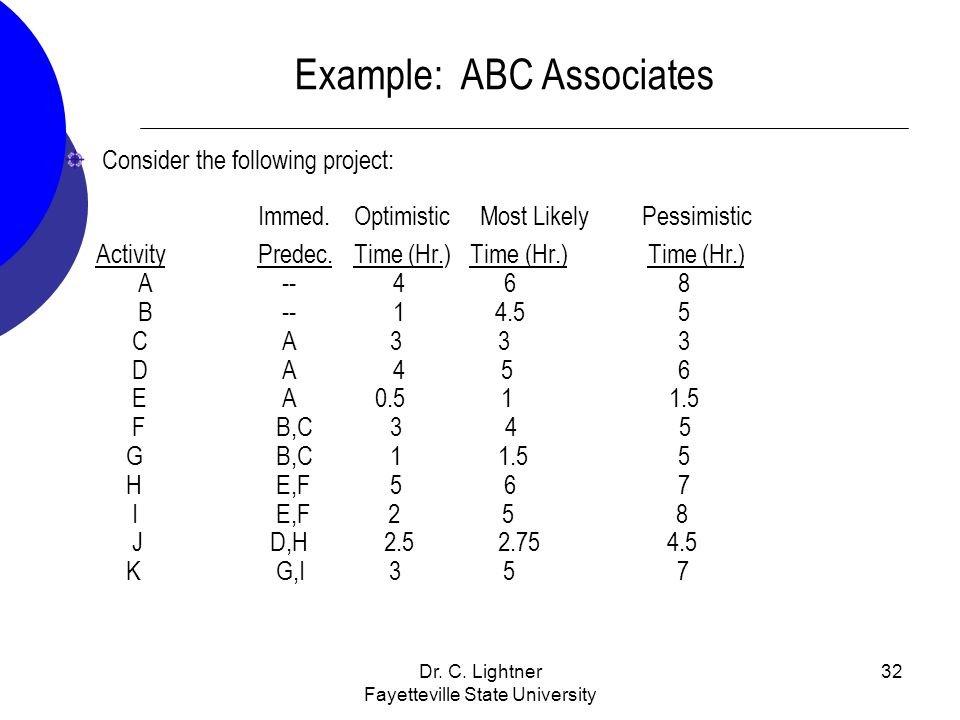 Dr. C. Lightner Fayetteville State University 32 Example: ABC Associates Consider the following project: Immed. Optimistic Most Likely Pessimistic Act