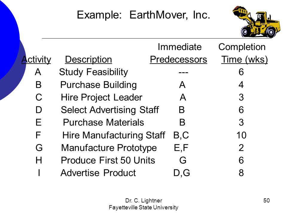 Dr. C. Lightner Fayetteville State University 50 Immediate Completion Activity Description Predecessors Time (wks) A Study Feasibility --- 6 B Purchas
