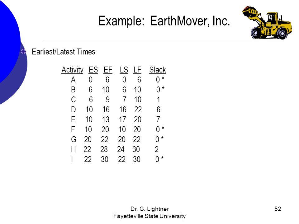 Dr. C. Lightner Fayetteville State University 52 Earliest/Latest Times Activity ES EF LS LF Slack A 0 6 0 6 0 * B 6 10 6 10 0 * C 6 9 7 10 1 D 10 16 1
