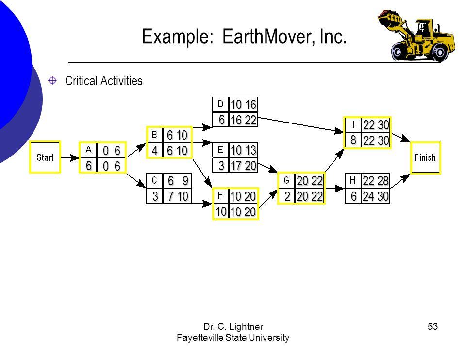 Dr. C. Lightner Fayetteville State University 53 Example: EarthMover, Inc. Critical Activities 6 4 3 10 3 6 26 8 0 6 10 20 10 20 20 22 10 16 16 22 22