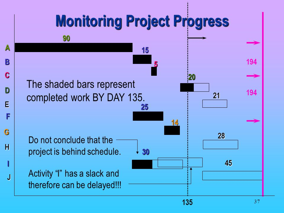 37 A 90 B 15 F 25 I 30 C 5 G 14 D 20 E 21 H 28 J 45 194 135 Monitoring Project Progress The shaded bars represent completed work BY DAY 135.