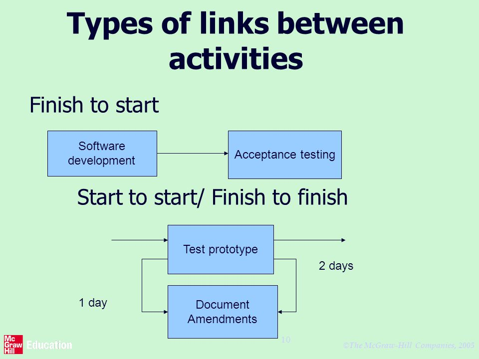 © The McGraw-Hill Companies, 2005 10 Types of links between activities Finish to start Start to start/ Finish to finish Software development Acceptance testing Test prototype Document Amendments 1 day 2 days