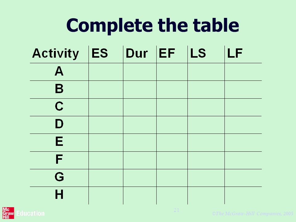 © The McGraw-Hill Companies, 2005 21 Complete the table