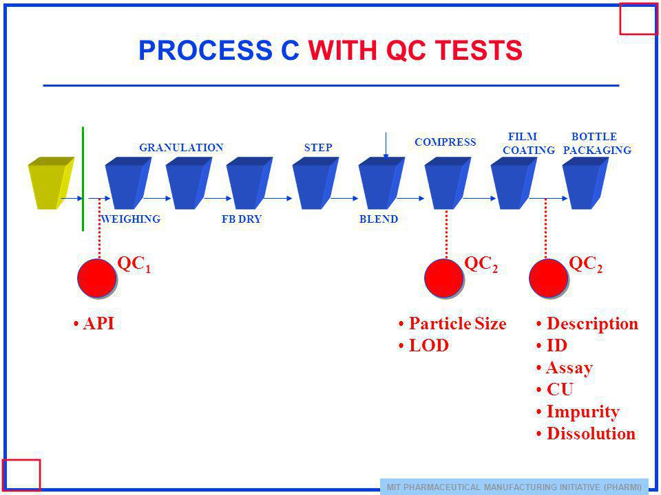 MIT PHARMACEUTICAL MANUFACTURING INITIATIVE (PHARMI) PROCESS C WITH QC TESTS WEIGHING GRANULATION FB DRY STEP BLEND FILM COATING COMPRESS BOTTLE PACKA