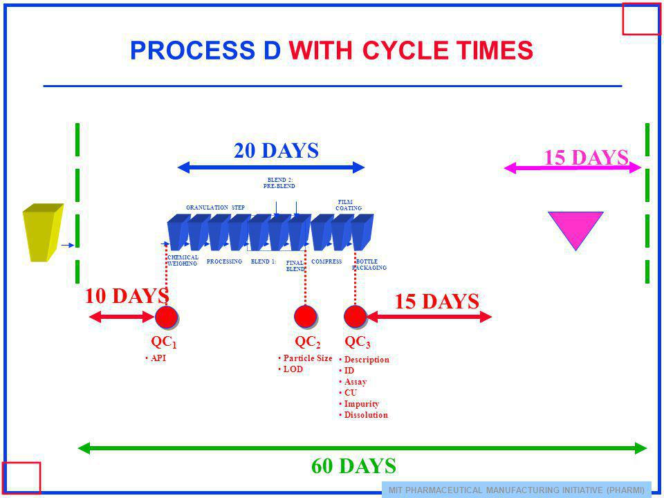 MIT PHARMACEUTICAL MANUFACTURING INITIATIVE (PHARMI) PROCESS D WITH CYCLE TIMES QC 1 BLEND 2: PRE-BLEND CHEMICAL WEIGHING GRANULATION PROCESSING STEP