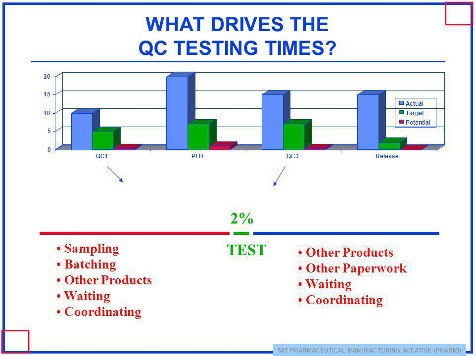 MIT PHARMACEUTICAL MANUFACTURING INITIATIVE (PHARMI) WHAT DRIVES THE QC TESTING TIMES? 0 5 10 15 20 QC1PFDQC3Release Actual Target Potential Sampling