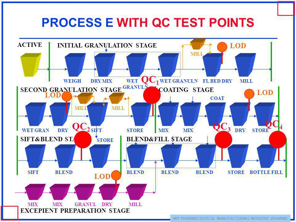 MIT PHARMACEUTICAL MANUFACTURING INITIATIVE (PHARMI) PROCESS E WITH QC TEST POINTS WEIGH DRY MIX WET GRANULN WET GRANULNFL BED DRYMILL STOREDRY SIFT W