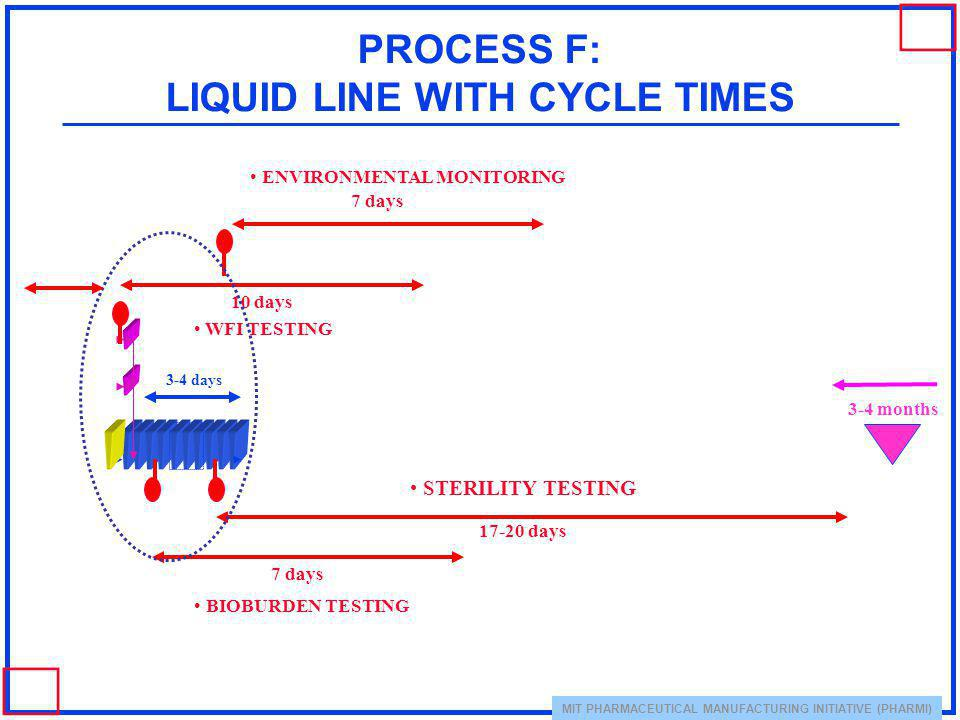 MIT PHARMACEUTICAL MANUFACTURING INITIATIVE (PHARMI) PROCESS F: LIQUID LINE WITH CYCLE TIMES 10 days 7 days ENVIRONMENTAL MONITORING BIOBURDEN TESTING