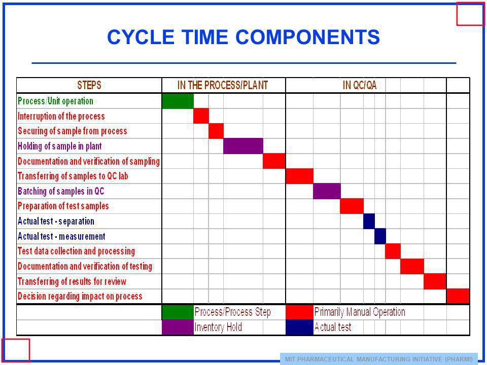 MIT PHARMACEUTICAL MANUFACTURING INITIATIVE (PHARMI) CYCLE TIME COMPONENTS