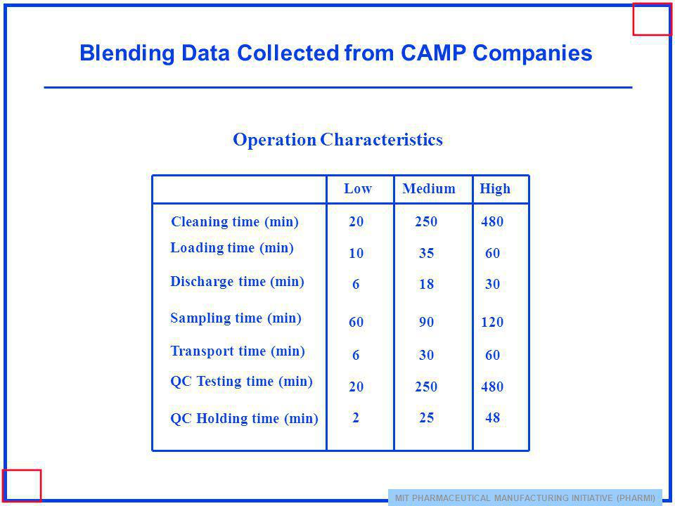 MIT PHARMACEUTICAL MANUFACTURING INITIATIVE (PHARMI) Blending Data Collected from CAMP Companies Operation Characteristics LowMediumHigh Cleaning time