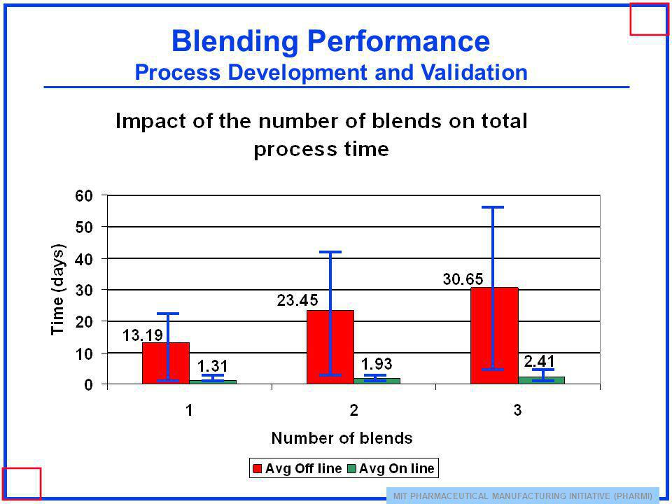 MIT PHARMACEUTICAL MANUFACTURING INITIATIVE (PHARMI) Blending Performance Process Development and Validation
