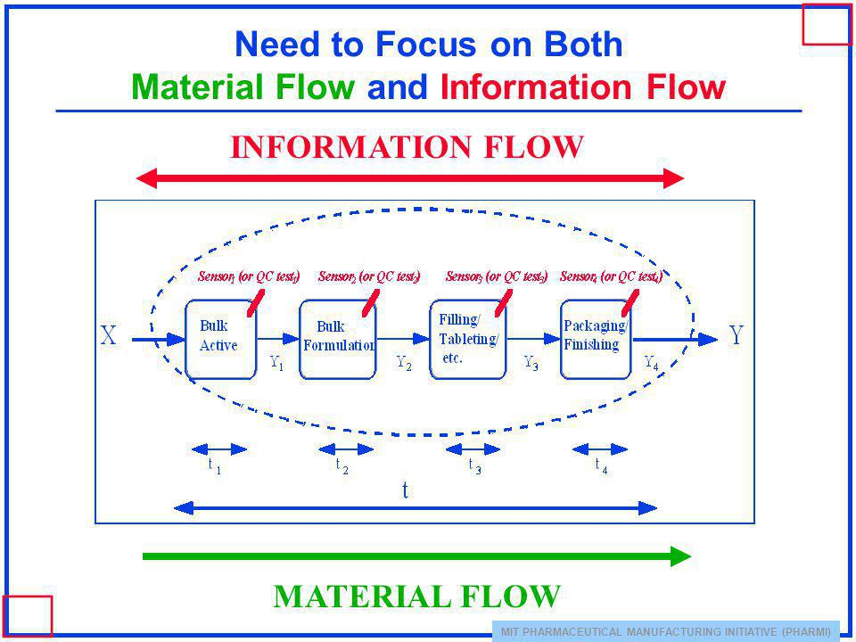 MIT PHARMACEUTICAL MANUFACTURING INITIATIVE (PHARMI) Need to Focus on Both Material Flow and Information Flow INFORMATION FLOW MATERIAL FLOW