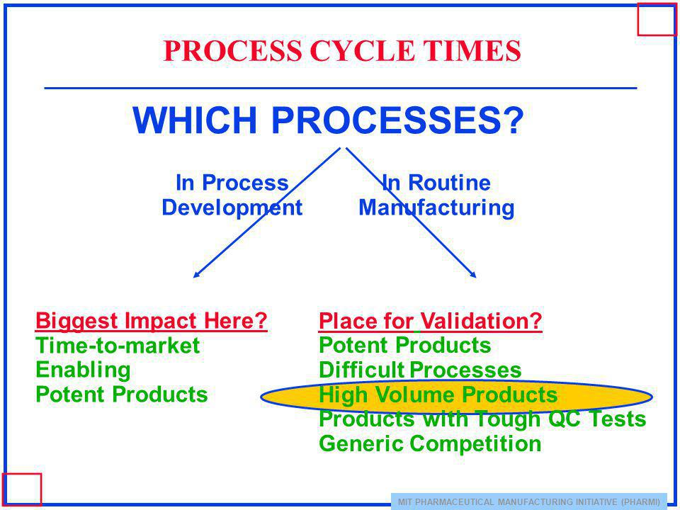 MIT PHARMACEUTICAL MANUFACTURING INITIATIVE (PHARMI) WHICH PROCESSES? PROCESS CYCLE TIMES In Process Development In Routine Manufacturing Biggest Impa