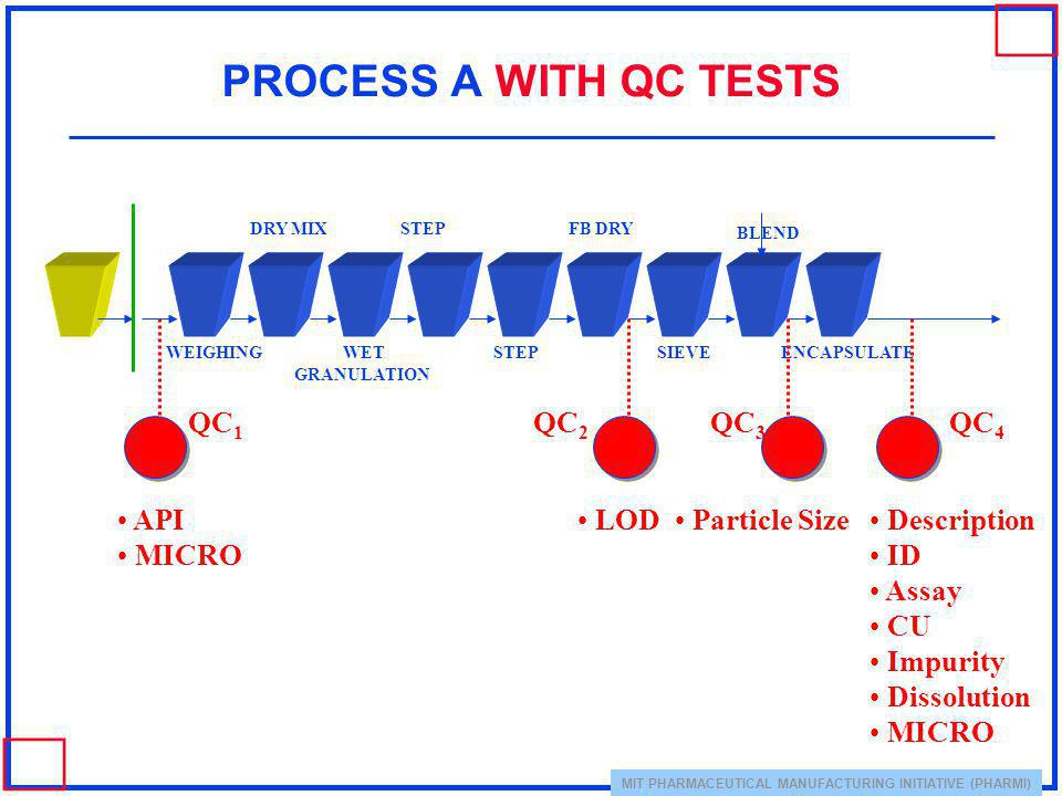 MIT PHARMACEUTICAL MANUFACTURING INITIATIVE (PHARMI) PROCESS A WITH QC TESTS WEIGHING WET GRANULATION STEPFB DRY STEP BLEND ENCAPSULATESIEVE API MICRO