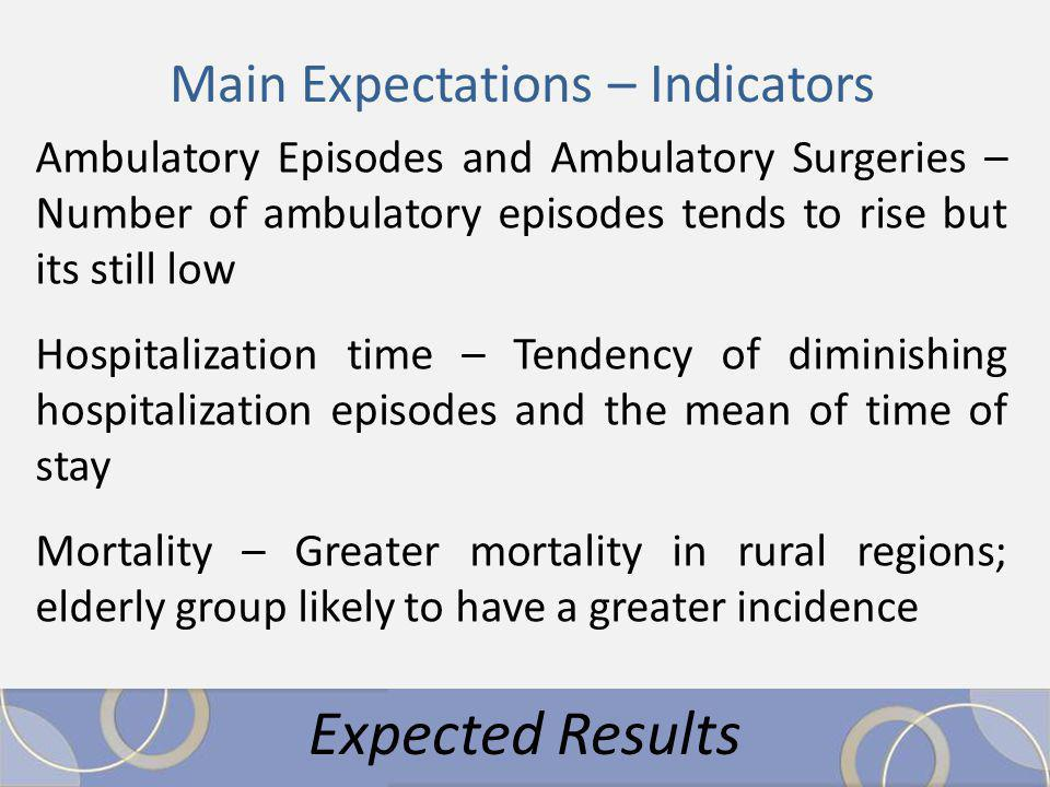 Ambulatory Episodes and Ambulatory Surgeries – Number of ambulatory episodes tends to rise but its still low Hospitalization time – Tendency of diminishing hospitalization episodes and the mean of time of stay Mortality – Greater mortality in rural regions; elderly group likely to have a greater incidence Expected Results Main Expectations – Indicators