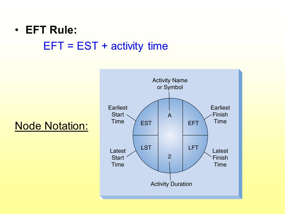 EFT Rule: EFT = EST + activity time Node Notation: