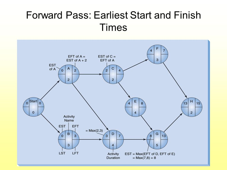 Forward Pass: Earliest Start and Finish Times