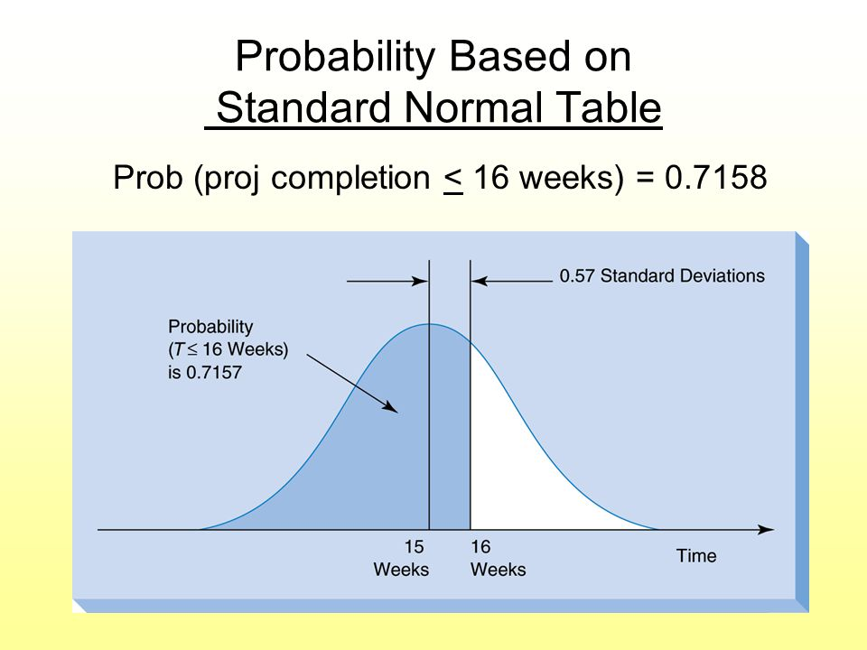 Probability Based on Standard Normal Table Prob (proj completion < 16 weeks) = 0.7158