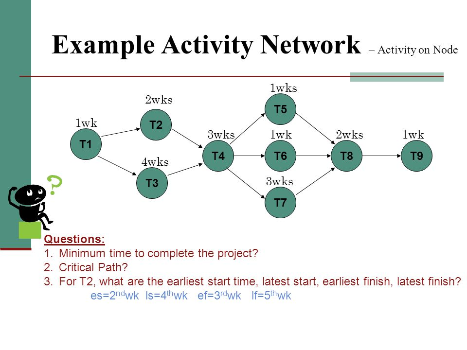 Example Activity Network – Activity on Node T1 T2 T3 T4T6 T5 T7 T8T9 1wk 2wks 4wks 3wks 1wks 1wk 3wks 2wks1wk Questions: 1. Minimum time to complete t