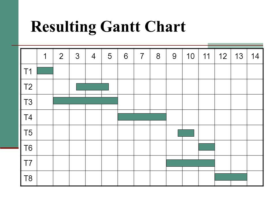 Resulting Gantt Chart 1234567891011121314 T1 T2 T3 T4 T5 T6 T7 T8