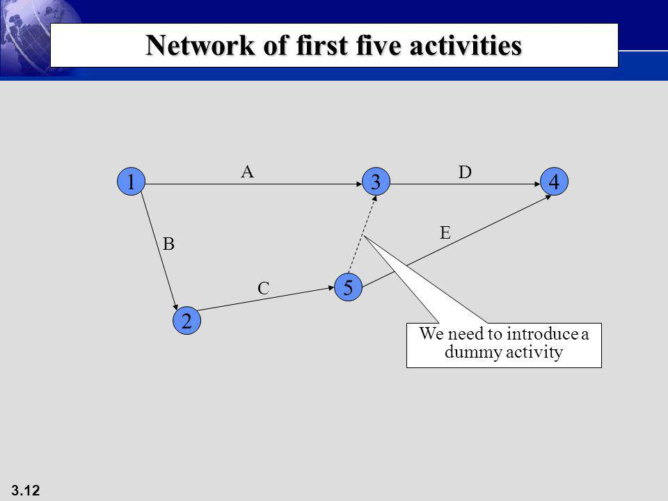 3.12 Network of first five activities 134 2 A B C D 5 E We need to introduce a dummy activity