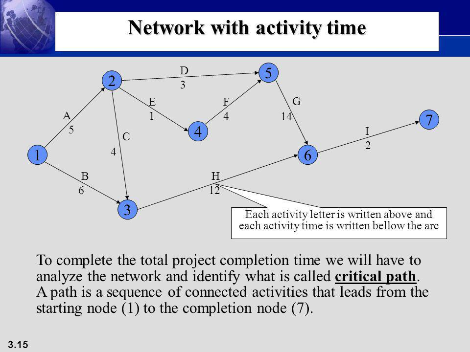 3.15 Network with activity time 1 3 4 2 5 7 6 A 5 B 6 C 4 D3D3 E1E1 F4F4 G 14 H 12 I2I2 Each activity letter is written above and each activity time i