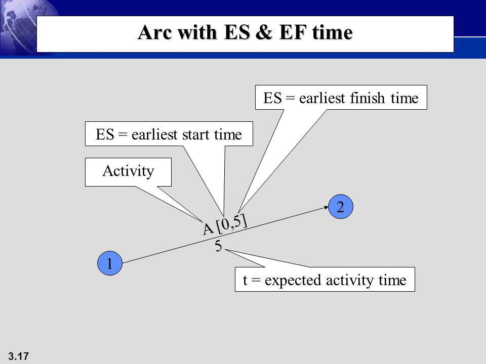 3.17 Arc with ES & EF time 1 2 A [0,5] 5 Activity ES = earliest start time ES = earliest finish time t = expected activity time