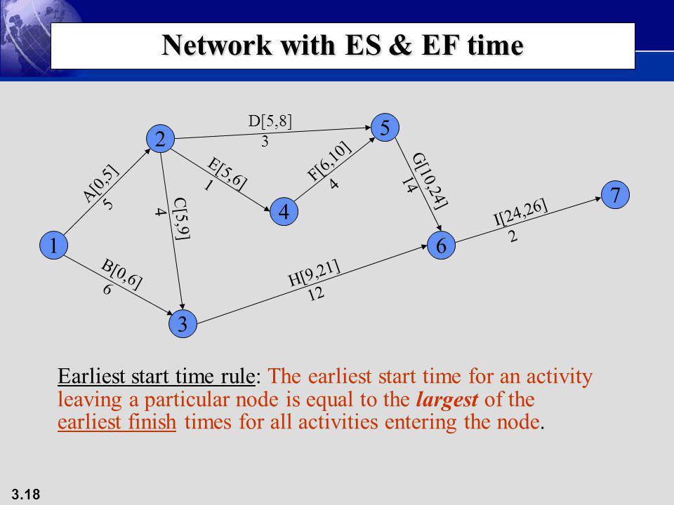 3.18 Network with ES & EF time 1 3 4 2 5 7 6 A[0,5] 5 B[0,6] 6 C[5,9] 4 D[5,8] 3 E[5,6] 1 F[6,10] 4 G[10,24] 14 H[9,21] 12 I[24,26] 2 Earliest start t
