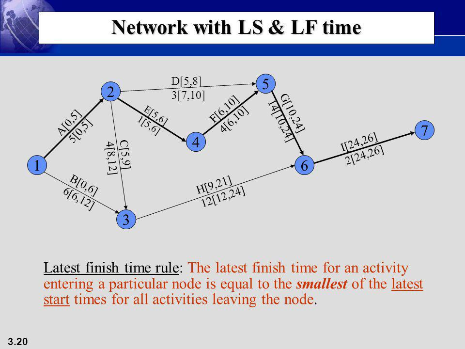 3.20 Network with LS & LF time 1 3 4 2 5 7 6 A[0,5] 5[0,5] B[0,6] 6[6,12] C[5,9] 4[8,12] D[5,8] 3[7,10] E[5,6] 1[5,6] F[6,10] 4[6,10] G[10,24] 14[10,2
