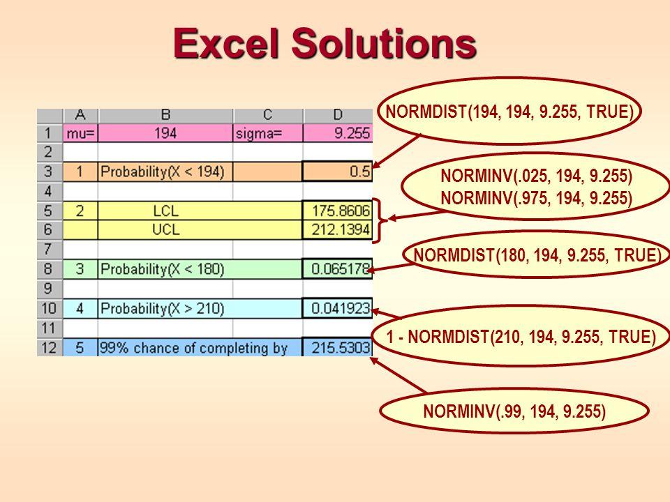 Excel Solutions NORMDIST(194, 194, 9.255, TRUE) NORMINV(.025, 194, 9.255) NORMINV(.975, 194, 9.255) NORMDIST(180, 194, 9.255, TRUE) 1 - NORMDIST(210,