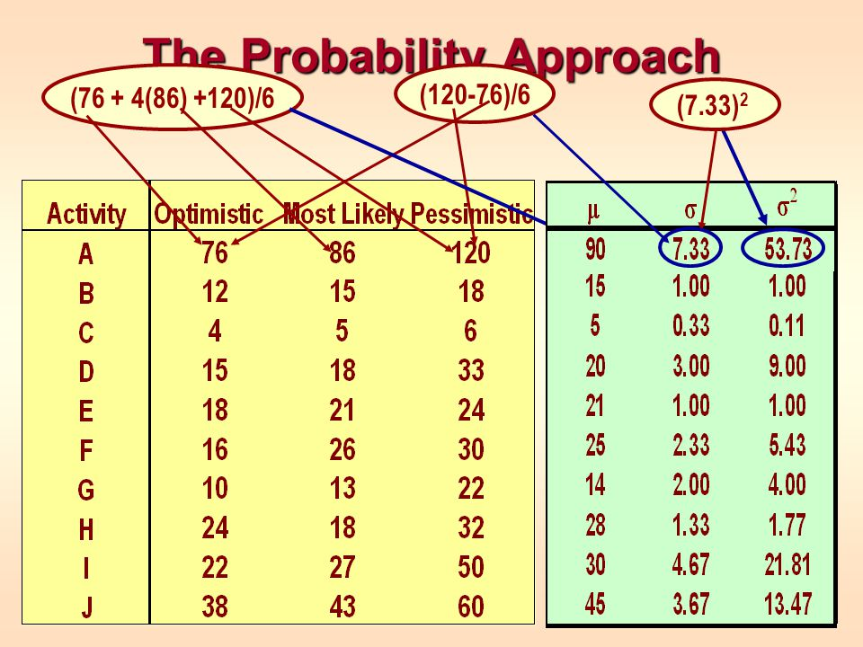 The Probability Approach (76 + 4(86) +120)/6 (120-76)/6 (7.33) 2