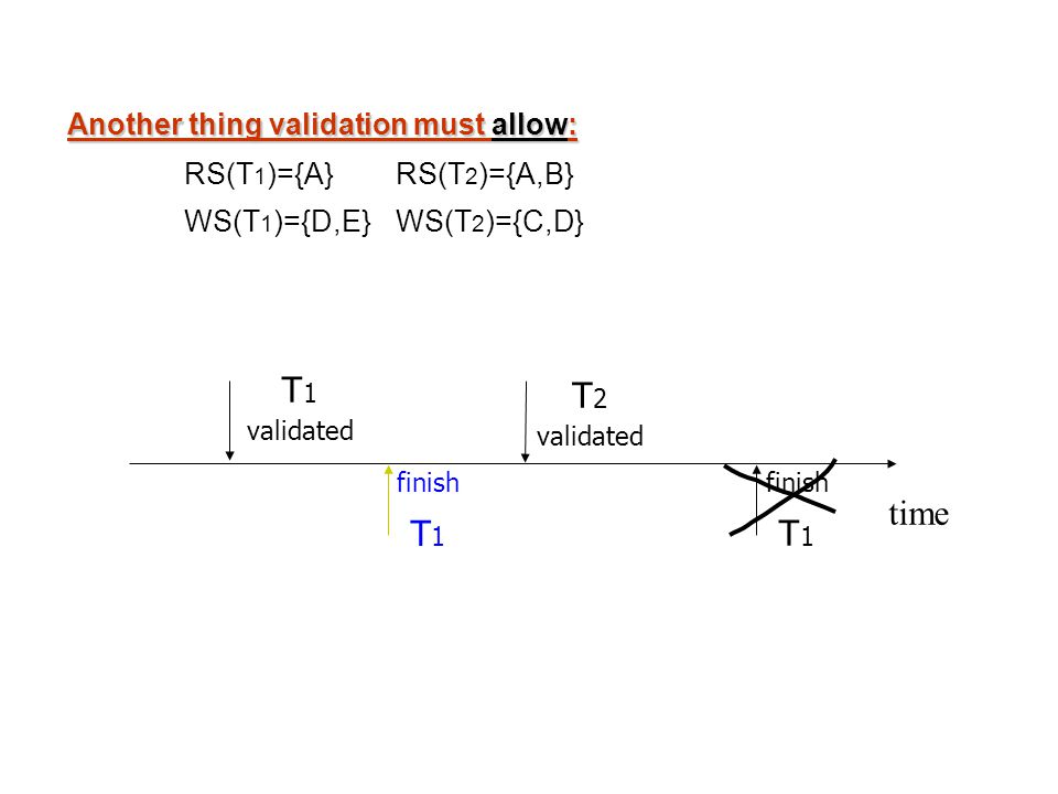 finish T 1 Another thing validation must allow: RS(T 1 )={A} RS(T 2 )={A,B} WS(T 1 )={D,E} WS(T 2 )={C,D} time T 1 validated T 2 validated finish T 1