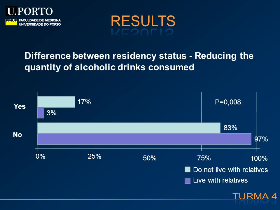17% 3% 83% 97% 0%25% 50%75% 100% Live with relatives Do not live with relatives Yes No P=0,008 Difference between residency status - Reducing the quan