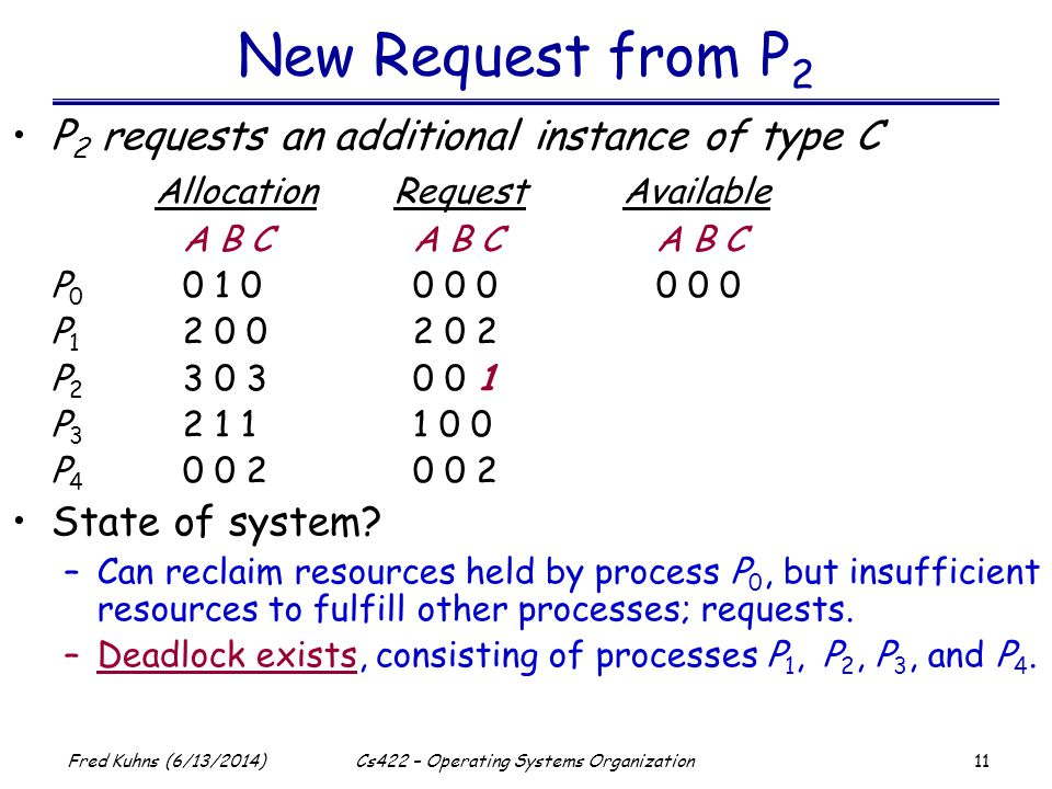 11 Fred Kuhns (6/13/2014)Cs422 – Operating Systems Organization P 2 requests an additional instance of type C AllocationRequestAvailable A B C A B C A