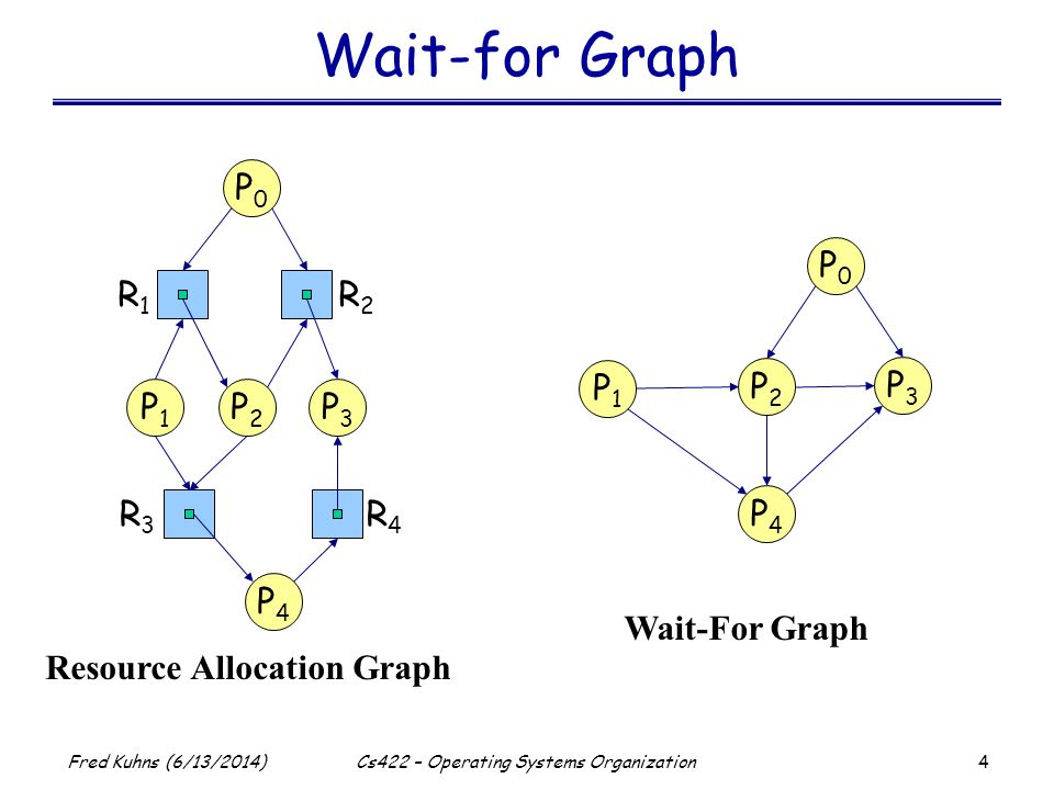 4 Fred Kuhns (6/13/2014)Cs422 – Operating Systems Organization Wait-for Graph R1R1 R2R2 P1P1 P2P2 P3P3 R3R3 R4R4 P4P4 P0P0 Resource Allocation Graph P1P1 P2P2 P3P3 P4P4 P0P0 Wait-For Graph