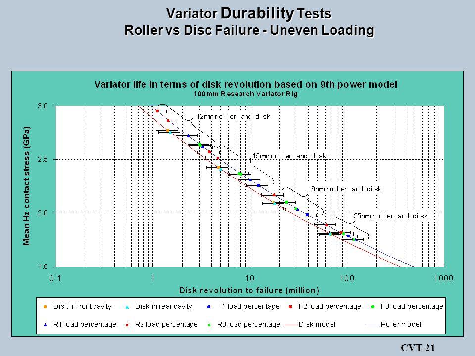 Variator Durability Tests Roller vs Disc Failure - Uneven Loading CVT-21