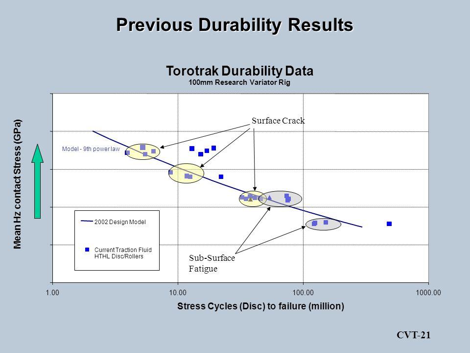 Previous Durability Results CVT-21 Torotrak Durability Data 100mm Research Variator Rig 1.0010.00100.001000.00 Stress Cycles (Disc) to failure (millio
