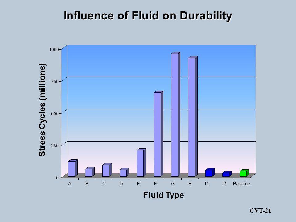 Influence of Fluid on Durability 0 250 500 750 1000 Stress Cycles (millions) ABCDEFGHI1I2Baseline Fluid Type CVT-21