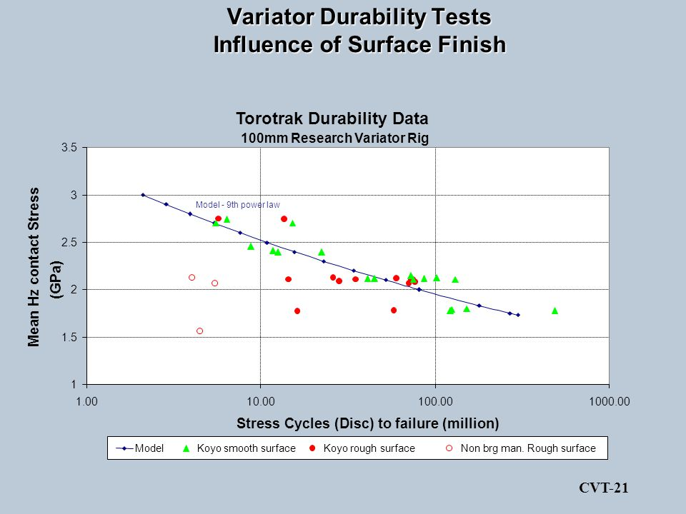 Variator Durability Tests Influence of Surface Finish Torotrak Durability Data 100mm Research Variator Rig 1 1.5 2 2.5 3 3.5 1.0010.00100.001000.00 St