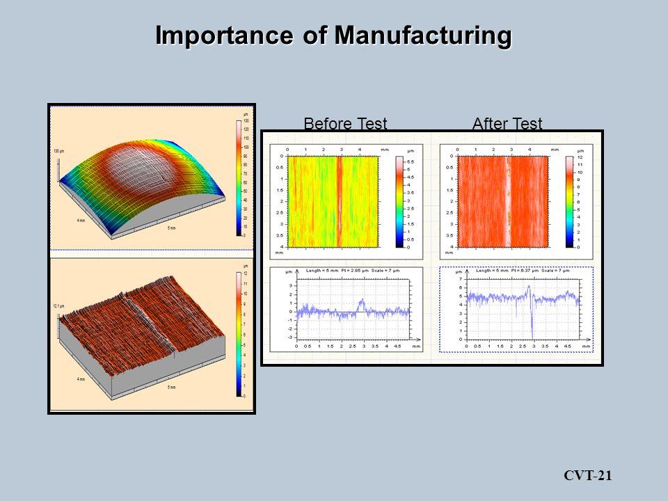 Importance of Manufacturing Before TestAfter Test CVT-21