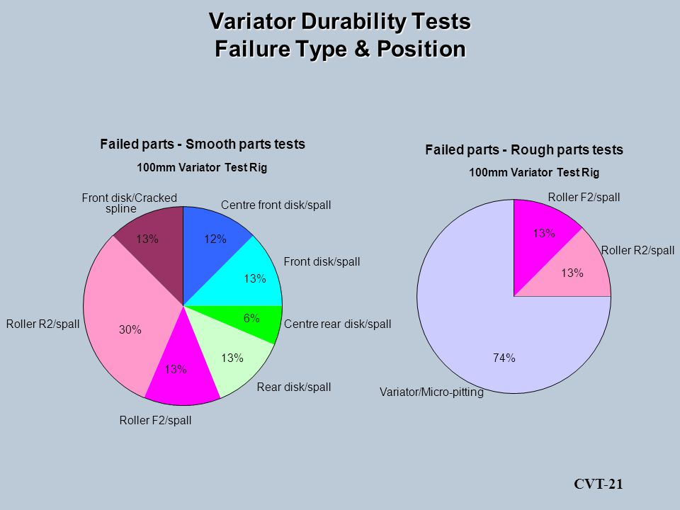 Variator Durability Tests Failure Type & Position Failed parts - Smooth parts tests 100mm Variator Test Rig Front disk/spall 13% Centre rear disk/spal