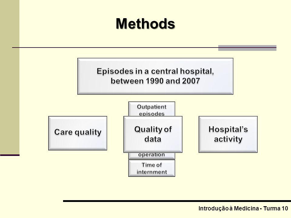 Methods Introdução à Medicina - Turma 10