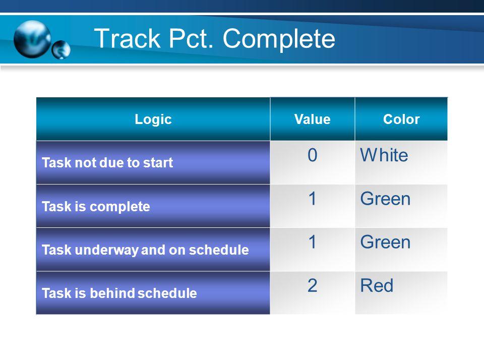 Track Pct.